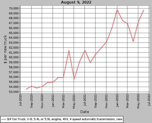 agriculture and forestry farm input prices print graph