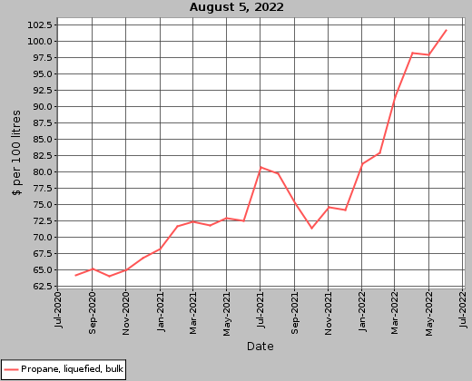 Agriculture and Forestry : Farm Input Prices - Print Graph